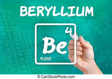 Symbol for the chemical element beryllium