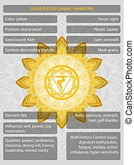 symboles, infographic, meanings, description, chakras