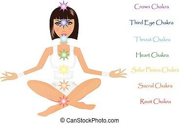 Symbols of seven chakras and pretty