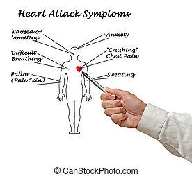 symptômes, crise cardiaque