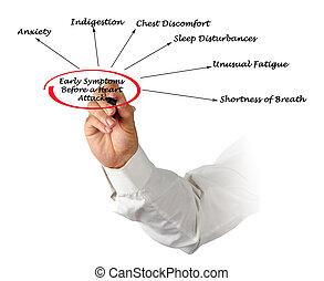 symptômes, crise cardiaque, tôt, avant