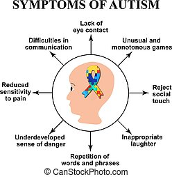 Symptoms of autism. World Day of autism ribbon with color puzzles. Vector illustration on isolated background.