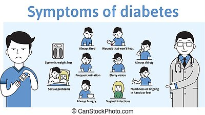 Symptoms of diabetes on a template infochart with text...