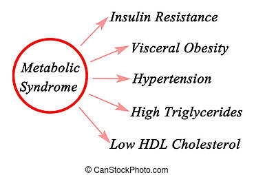 Symptoms of Metabolic Syndrome