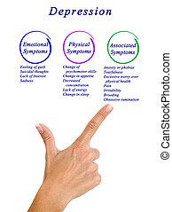 symtomer, av, fördjupning