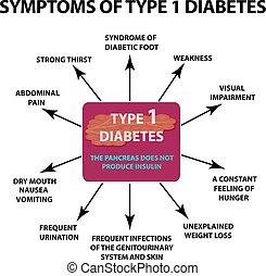 symtomer, diabetes., isolerat, illustration, 1, bakgrund., infographics., vektor, typ