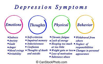 symtomer, fördjupning