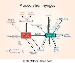 Syngas, or synthesis gas, is a fuel gas mixture consisting...