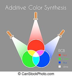 synthèse, additif, couleur