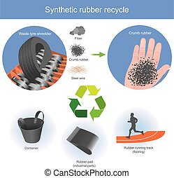 Synthetic rubber recycle - Used automotive tires can be...