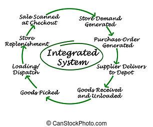 systém, integrovaný