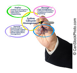 systeem, management, lifecycle