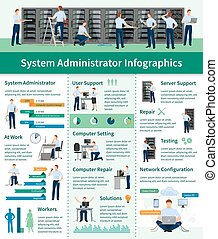 System Administrator Infographics - System administrator...