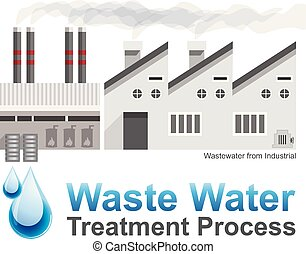 system., industrial, wastewater