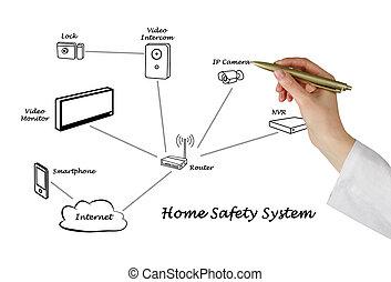 system, sicherheit, daheim