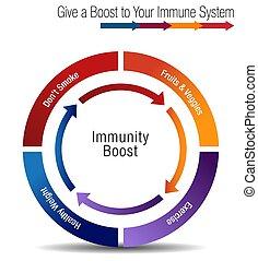 system, tabelle, immun, stregthen, ankurbeln, dein