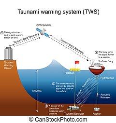 system., tsunami, 警告