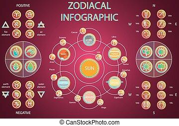 system, znaki, konstelacje, -, astrologic, pory, planety, komplet, infographics, odmowa, kardynał, set., słoneczny, dodatni, cztery, directions., zodiak, horoskop, elementy
