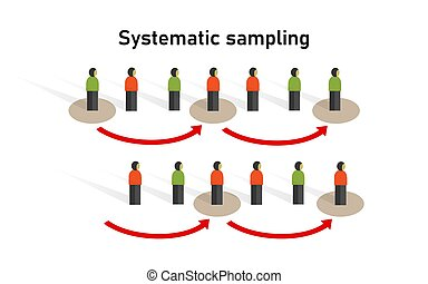Systematic sampling method in statistics. Research on sample...
