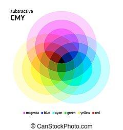 szín, keverés, subtractive, cmy