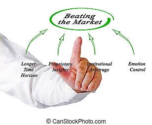 szívverés, piac