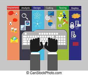 szoftver, kialakulás, életciklus