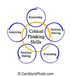 tænkning, færdigheder, kritisk