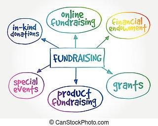 térkép, elme, fogalom, fundraising