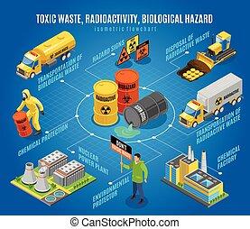 tóxico, organigrama, isométrico, desperdicio, peligro