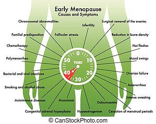tôt, ménopause