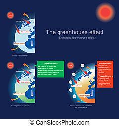 ta, skleník vykonat, (enhanced, skleník, effect)