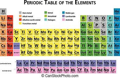 tabela periódica, de, a, químico, elementos, ilustração