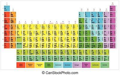 tabela periódica, de, a, químico, elementos, (mendeleev's, table)