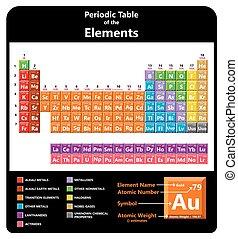 tabela periódica, de, a, químico, elementos