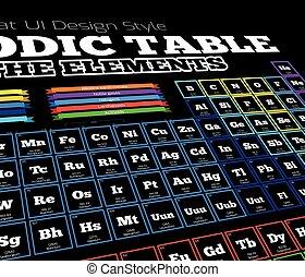 tabela periódica elementos