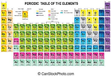 tabela, periódico, elementos