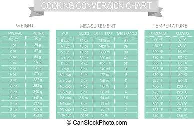 tabela, vetorial, medida, cozinhar, mapa