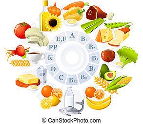 tabela, vitaminas