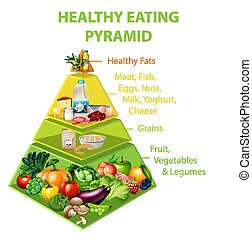 tabelle, essende, pyramide, gesunde