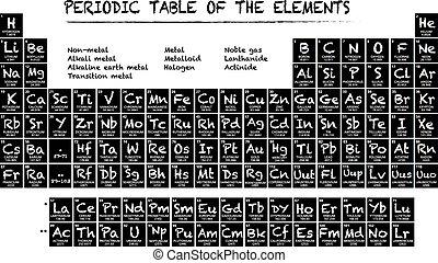 Tabla peridico palabra elementos tabla elementos vector tabla peridica de el elementos urtaz Gallery