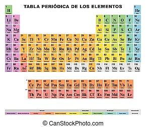 Espaol tabla elementos peridico qumico siete tabla peridica de el elementos espaol etiquetado coloreado clulas urtaz Choice Image