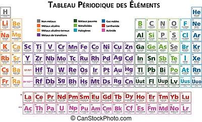 Tabla elementos francs peridico qumico siete tabla peridica de el elementos fr urtaz Images