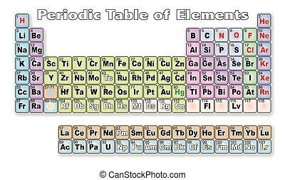 Tabla peridico hidrgeno elementos encima peridico tabla peridica de elementos urtaz Image collections