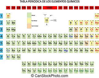 Tabla peridico espaol qumico families elementos tabla peridica de qumico elementos urtaz Image collections