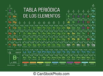 TABLA PERIODICA DE LOS ELEMENTOS -Periodic Table of Elements in Spanish language-  on green background with the 4 new elements included on November 28, 2016 by the IUPAC - Vector image