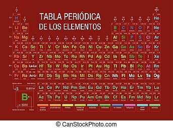 TABLA PERIODICA DE LOS ELEMENTOS -Periodic Table of Elements in Spanish language-  on red background with the 4 new elements included on November 28, 2016 by the IUPAC - Vector image