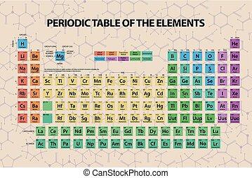 table, périodique, éléments