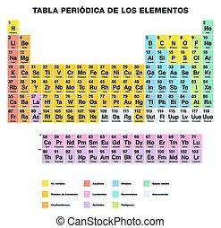 table, périodique, espagnol