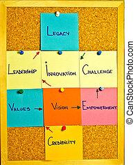 tablero del mensaje, con, notas, sobre, liderazgo