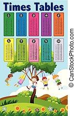 tables, thème, enfants, math, temps